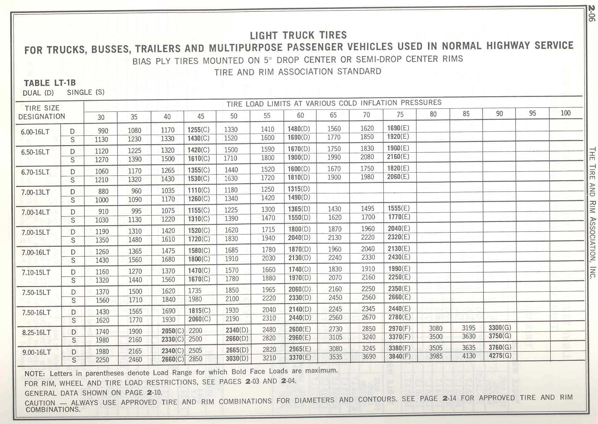 Ply Chart Wool Conversion Tables Index Of Cabell December Rimdata 1995x1414
